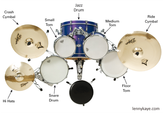 Jazz drum anatomy